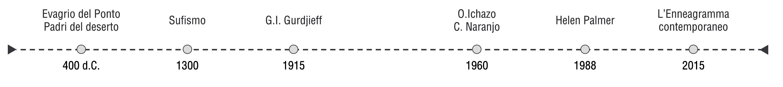 storia-enneagramma
